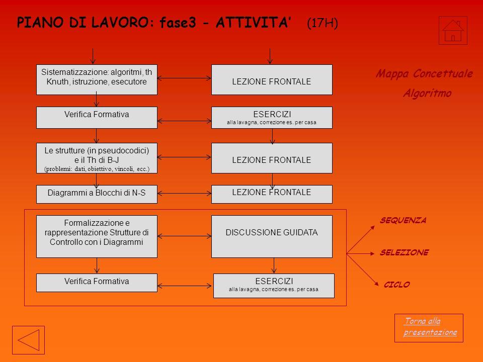 PIANO DI LAVORO: fase3 - ATTIVITA (17H) ESERCIZI alla lavagna, correzione es.