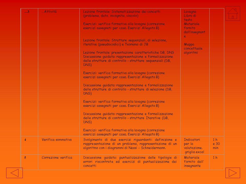 FasiArticolazioneStrategie e contenutiStrumentiN.