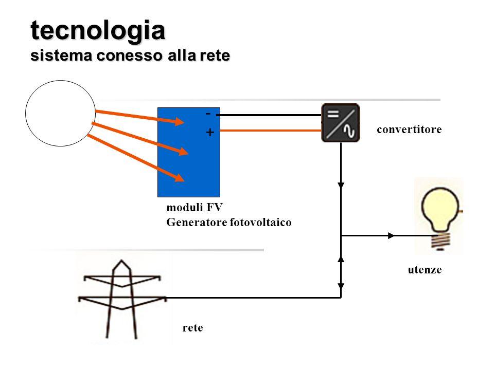 tecnologia sistema conesso alla rete tecnologia sistema conesso alla rete moduli FV Generatore fotovoltaico -+-+ utenze rete convertitore