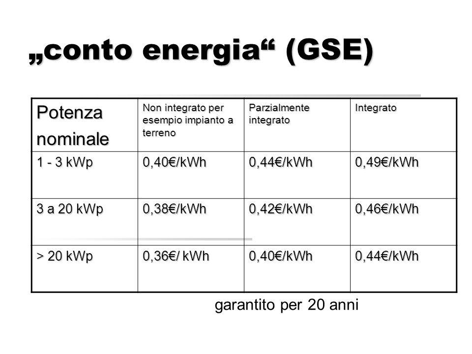 conto energia (GSE) garantito per 20 anni Potenzanominale Non integrato per esempio impianto a terreno Parzialmente integrato Integrato 1 - 3 kWp 0,40/kWh0,44/kWh0,49/kWh 3 a 20 kWp 0,38/kWh0,42/kWh0,46/kWh > 20 kWp 0,36/ kWh 0,40/kWh0,44/kWh