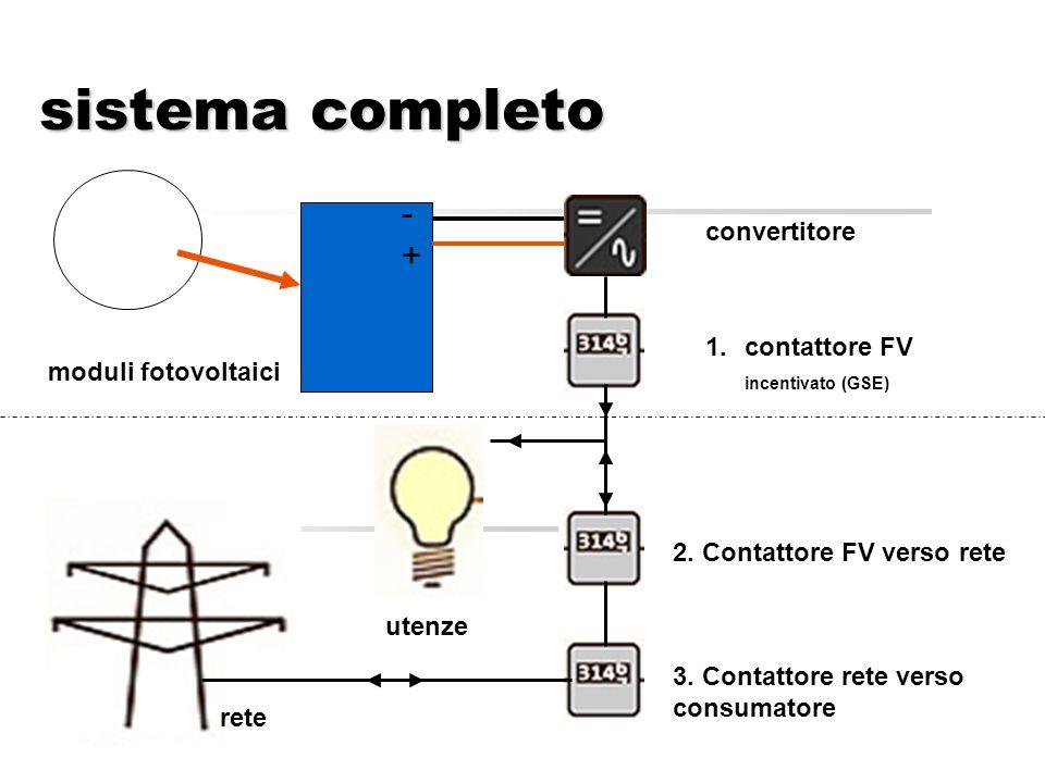 sistema completo convertitore moduli fotovoltaici -+-+ utenze rete 1.contattore FV incentivato (GSE) 2.