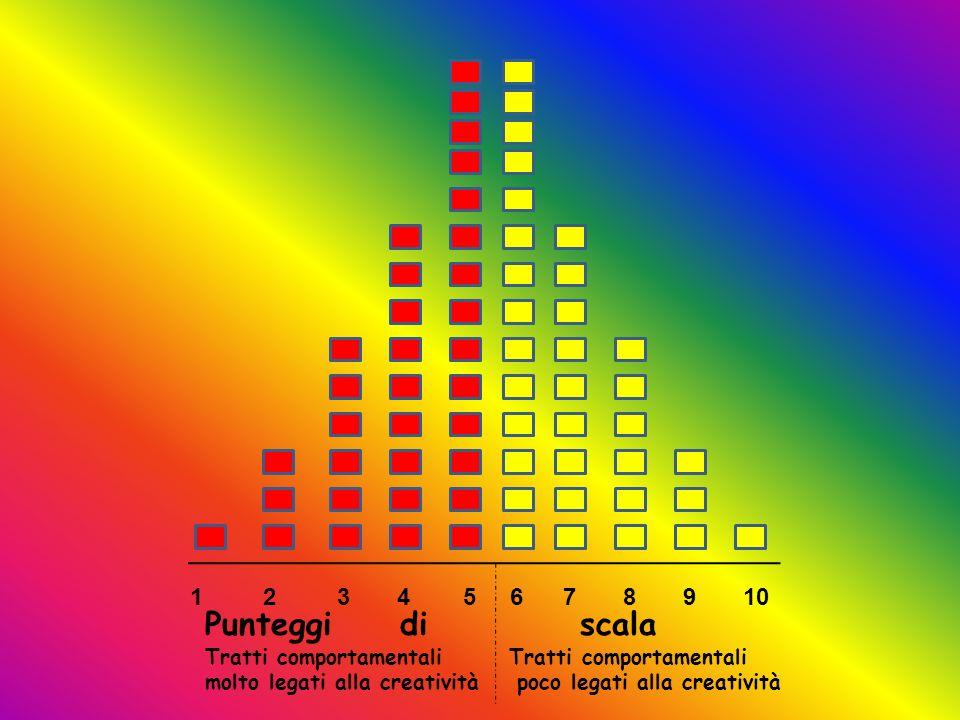 1 2 3 4 5 6 7 8 9 10 Punteggi di scala Tratti comportamentali molto legati alla creatività poco legati alla creatività