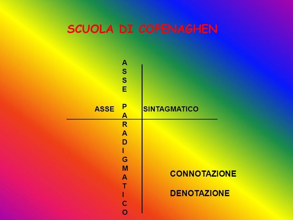 SCUOLA DI COPENAGHEN ASSE SINTAGMATICO ASSEPARADIGMATICOASSEPARADIGMATICO CONNOTAZIONE DENOTAZIONE