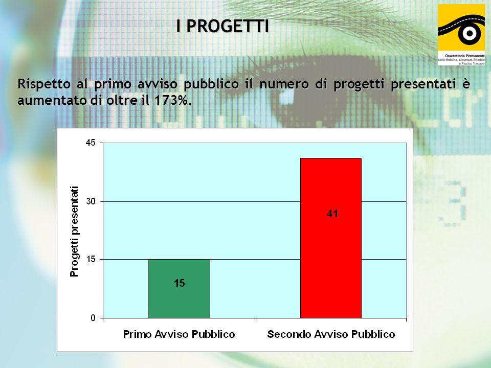 I PROGETTI Rispetto al primo avviso pubblico il numero di progetti presentati è aumentato di oltre il 173%.
