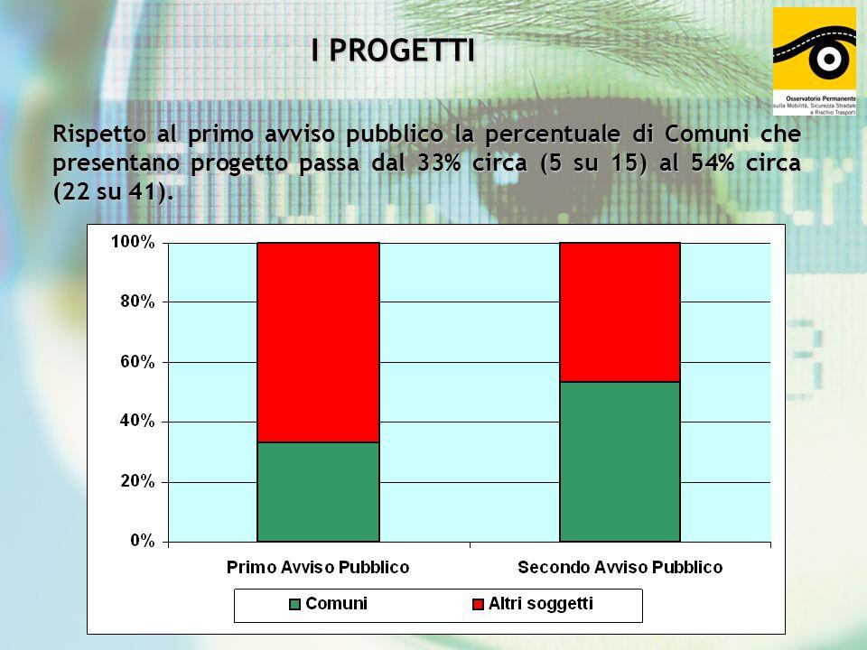 I PROGETTI Rispetto al primo avviso pubblico la percentuale di Comuni che presentano progetto passa dal 33% circa (5 su 15) al 54% circa (22 su 41).
