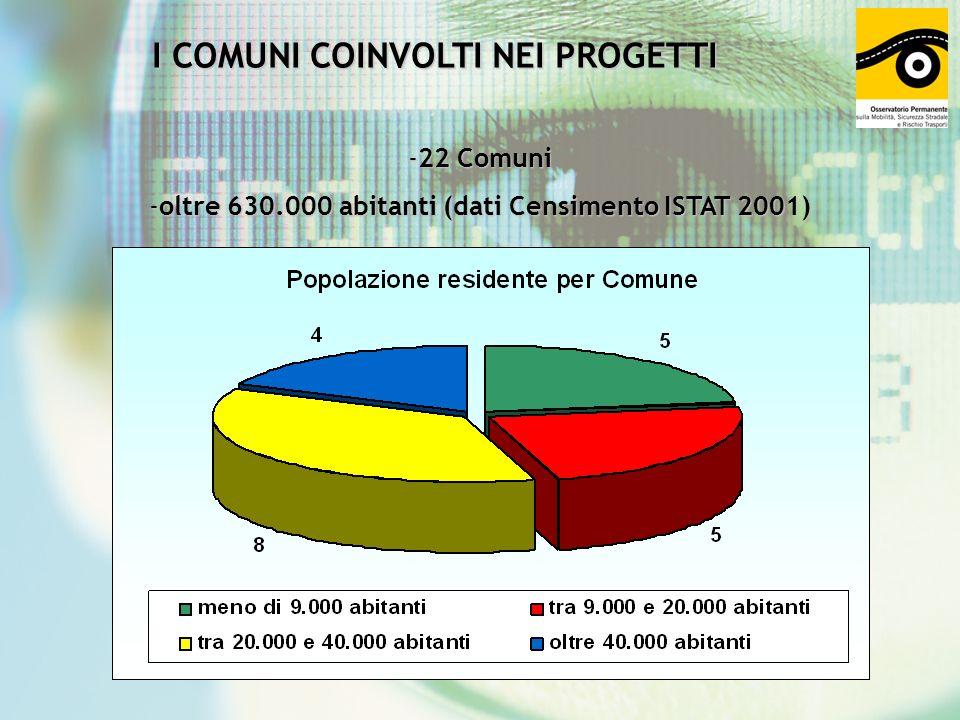 I COMUNI COINVOLTI NEI PROGETTI -22 Comuni -oltre 630.000 abitanti (dati Censimento ISTAT 2001)