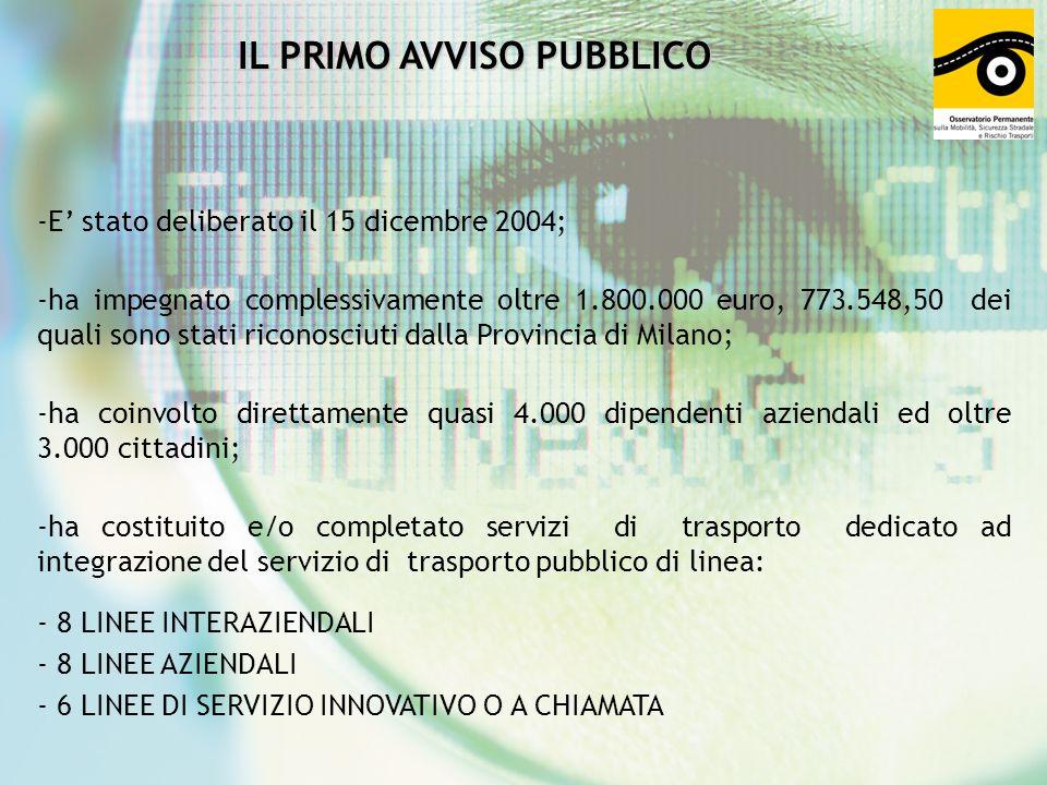 IL PRIMO AVVISO PUBBLICO -E stato deliberato il 15 dicembre 2004; -ha impegnato complessivamente oltre 1.800.000 euro, 773.548,50 dei quali sono stati riconosciuti dalla Provincia di Milano; -ha coinvolto direttamente quasi 4.000 dipendenti aziendali ed oltre 3.000 cittadini; -ha costituito e/o completato servizi di trasporto dedicato ad integrazione del servizio di trasporto pubblico di linea: - 8 LINEE INTERAZIENDALI - 8 LINEE AZIENDALI - 6 LINEE DI SERVIZIO INNOVATIVO O A CHIAMATA