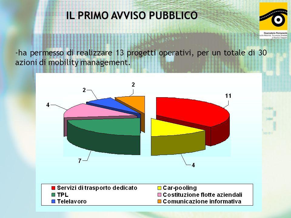 In virtù dei buoni risultati ottenuti coi primi incentivi, lAmministrazione ha deciso di continuare ad investire nella mobilità sostenibile con lindizione di un secondo avviso pubblico, deliberato il 14 dicembre 2005.
