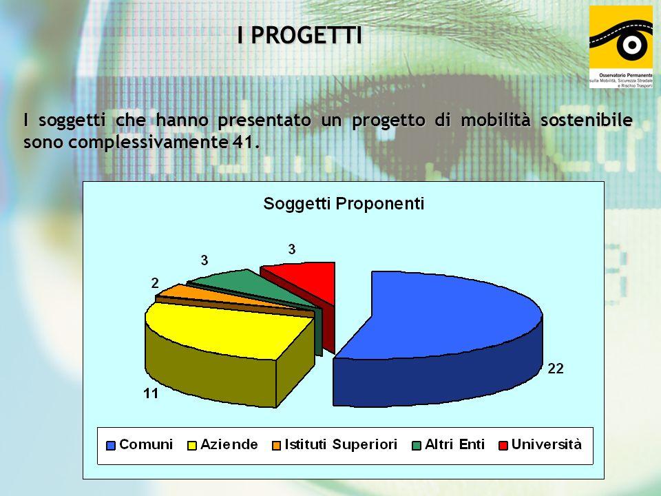 I PROGETTI I soggetti che hanno presentato un progetto di mobilità sostenibile sono complessivamente 41.