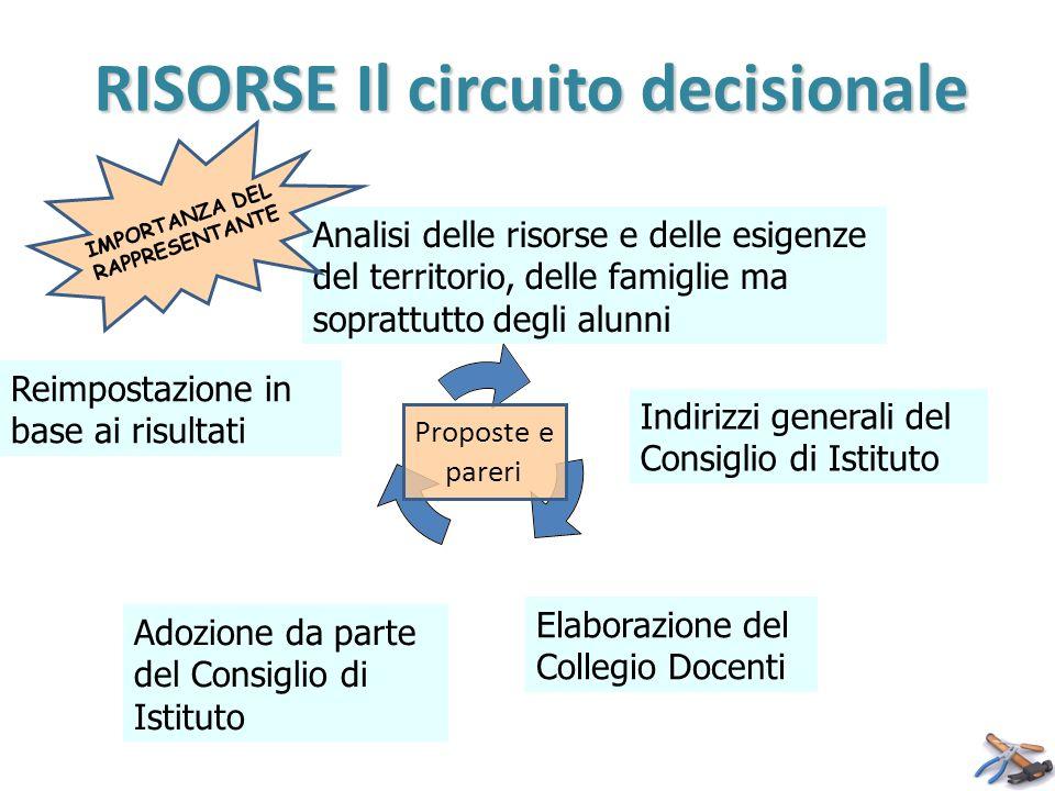 RISORSE Il circuito decisionale Indirizzi generali del Consiglio di Istituto Analisi delle risorse e delle esigenze del territorio, delle famiglie ma