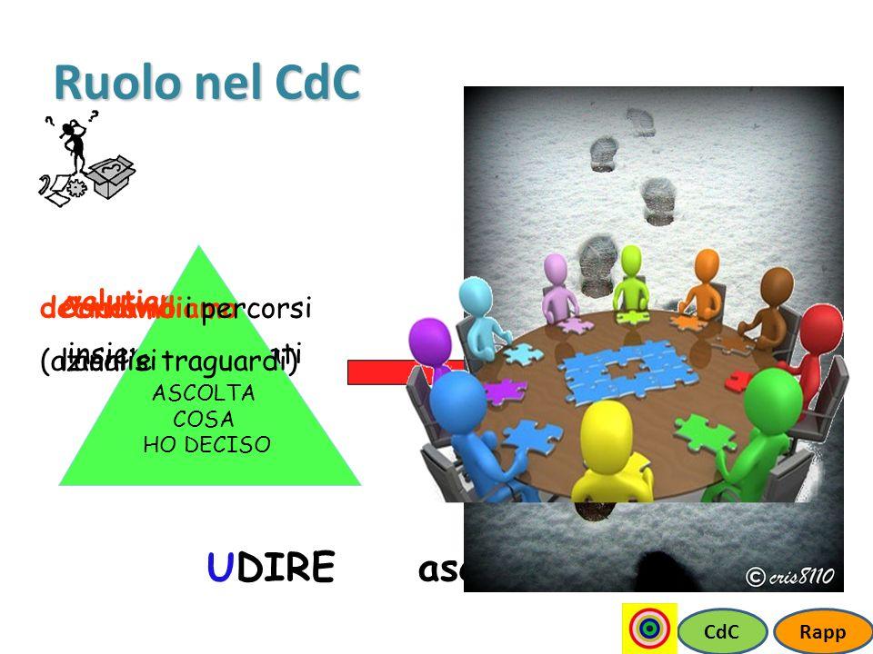 Ruolo nel CdC UDIRE valutiamo insieme i risultati ASCOLTA COSA HO DECISO INTERAZIONE SCAMBIO CONDIVISIONE CdCRapp Condividiamo lanalisi ascoltare e… D