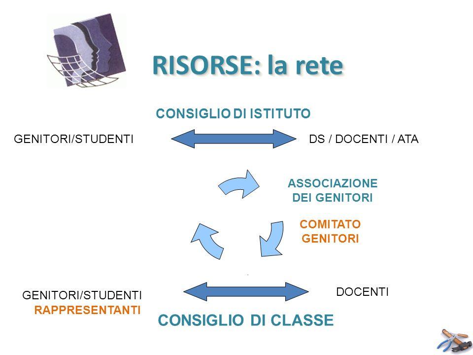 RISORSE: la rete DS / DOCENTI / ATA DOCENTI GENITORI/STUDENTI CONSIGLIO DI ISTITUTO GENITORI/STUDENTI CONSIGLIO DI CLASSE GENITORI COMITATO GENITORI A
