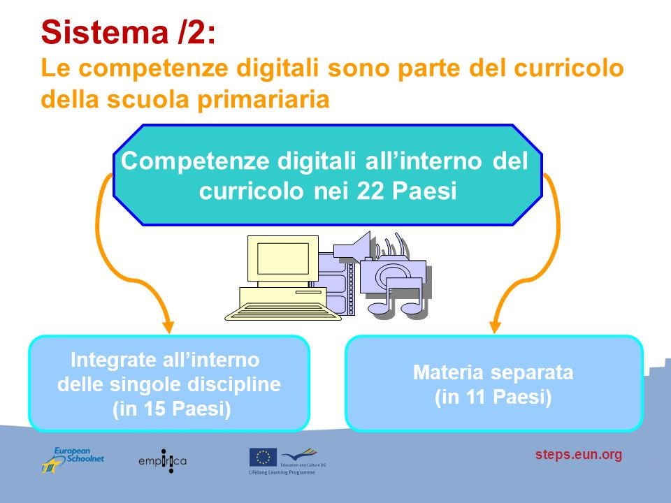 steps.eun.org Sistema /2: Le competenze digitali sono parte del curricolo della scuola primariaria Competenze digitali allinterno del curricolo nei 22