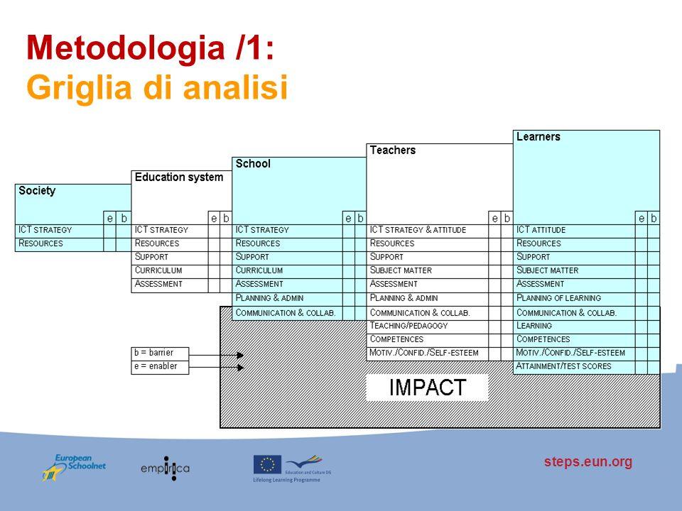 steps.eun.org Metodologia /1: Griglia di analisi