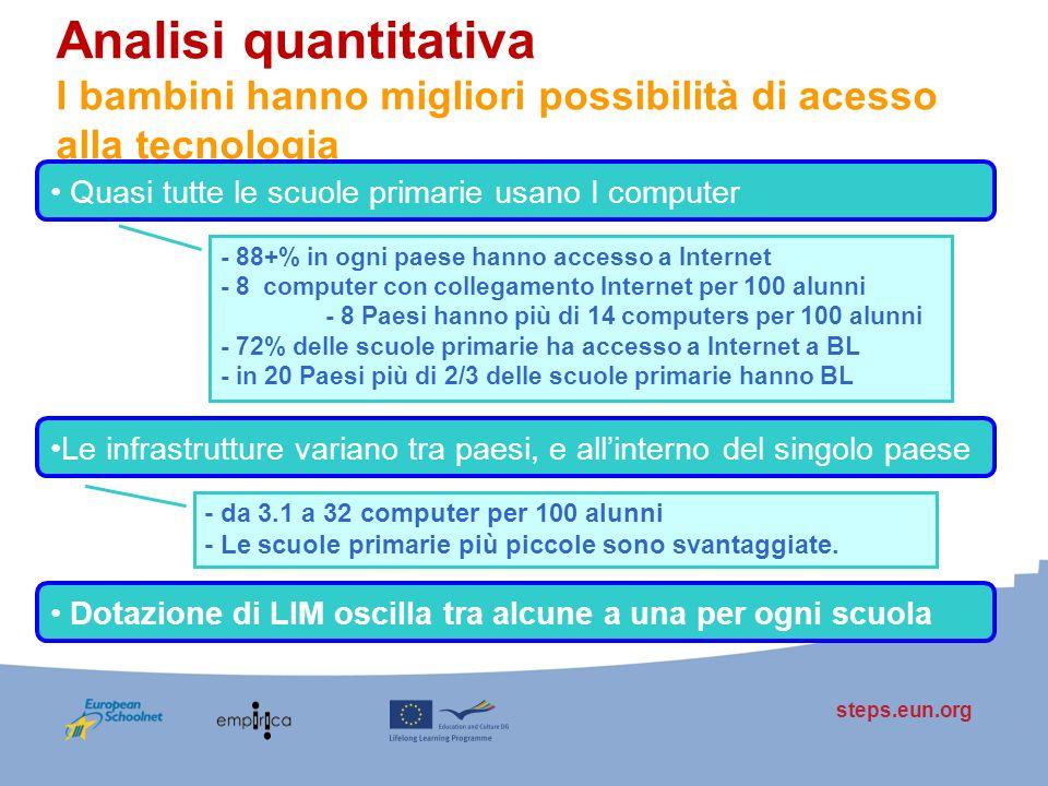 steps.eun.org Analisi quantitativa I bambini hanno migliori possibilità di acesso alla tecnologia Quasi tutte le scuole primarie usano I computer Le i
