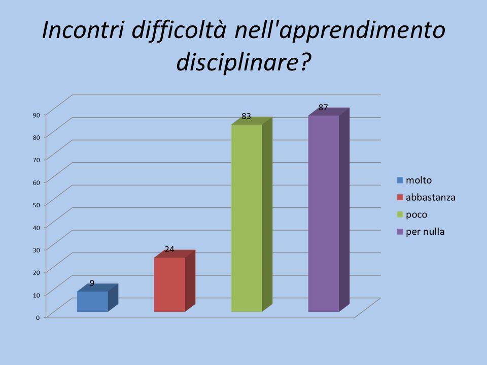 Incontri difficoltà nell'apprendimento disciplinare?