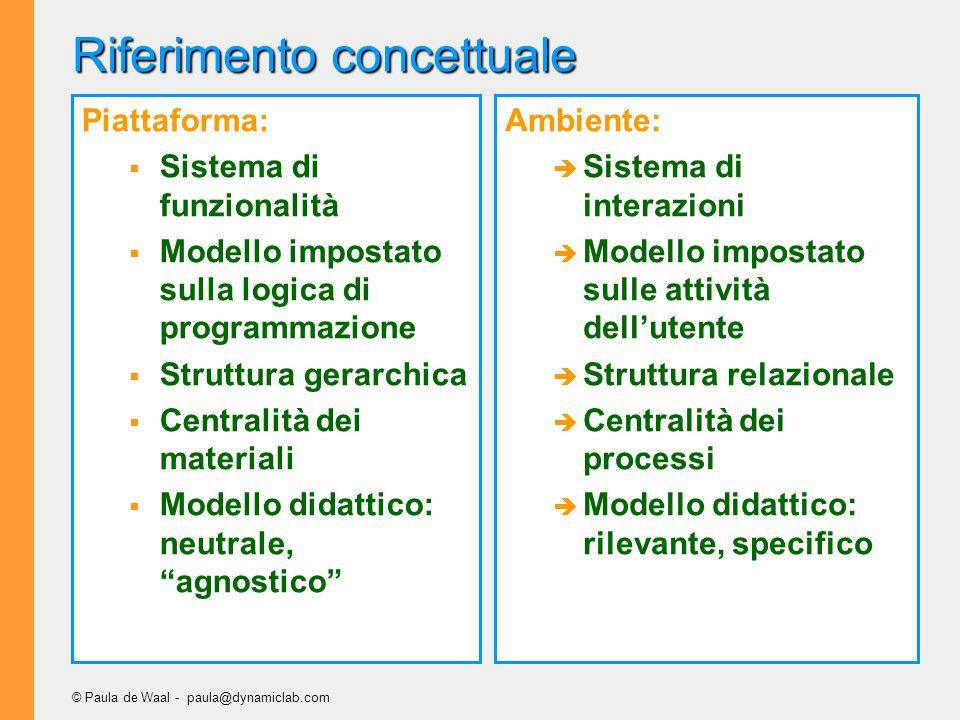 © Paula de Waal - paula@dynamiclab.com Riferimento concettuale Piattaforma: Sistema di funzionalità Modello impostato sulla logica di programmazione S
