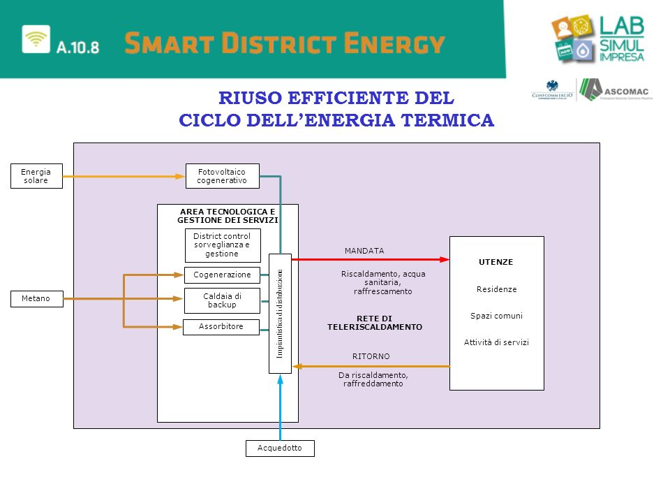 Energia solare Fotovoltaico cogenerativo UTENZE Residenze Spazi comuni Attività di servizi AREA TECNOLOGICA E GESTIONE DEI SERVIZI District control so