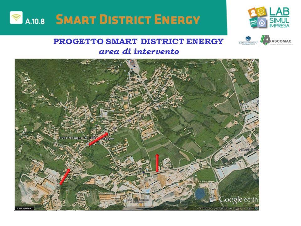 COMUNICAZIONE MOBILITA VIABILITA SOCIALITA, EDILIZIA SOSTENIBILE, ISTRUZIONE, SALUTE AMBIENTE ED EFFICIENZA ENERGETICA SMART DISTRICT PROGETTO 2013 SMART DISTRICT ENERGY Sviluppare un modello compiuto di SMART DISTRICT, focalizzato sul recupero dellesistente, concretamente realizzabile come modello di re-urbanizzazione del territorio