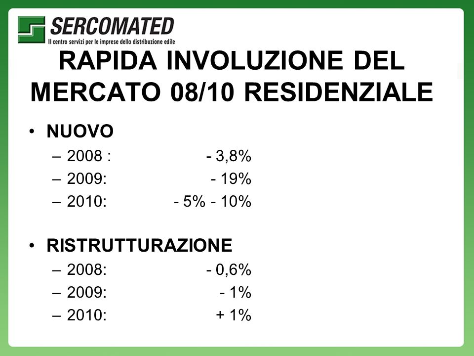 RAPIDA INVOLUZIONE DEL MERCATO 08/10 RESIDENZIALE NUOVO –2008 :- 3,8% –2009:- 19% –2010:- 5% - 10% RISTRUTTURAZIONE –2008:- 0,6% –2009:- 1% –2010:+ 1%