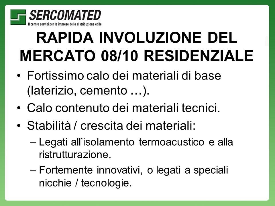RAPIDA INVOLUZIONE DEL MERCATO 08/10 RESIDENZIALE Fortissimo calo dei materiali di base (laterizio, cemento …).