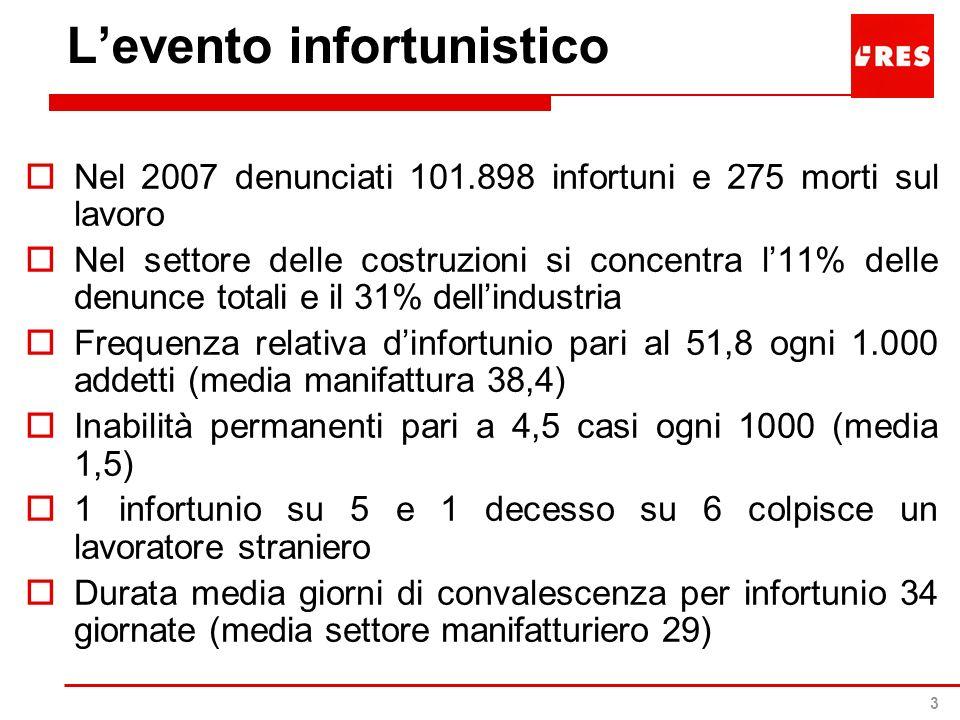 3 Levento infortunistico Nel 2007 denunciati 101.898 infortuni e 275 morti sul lavoro Nel settore delle costruzioni si concentra l11% delle denunce to