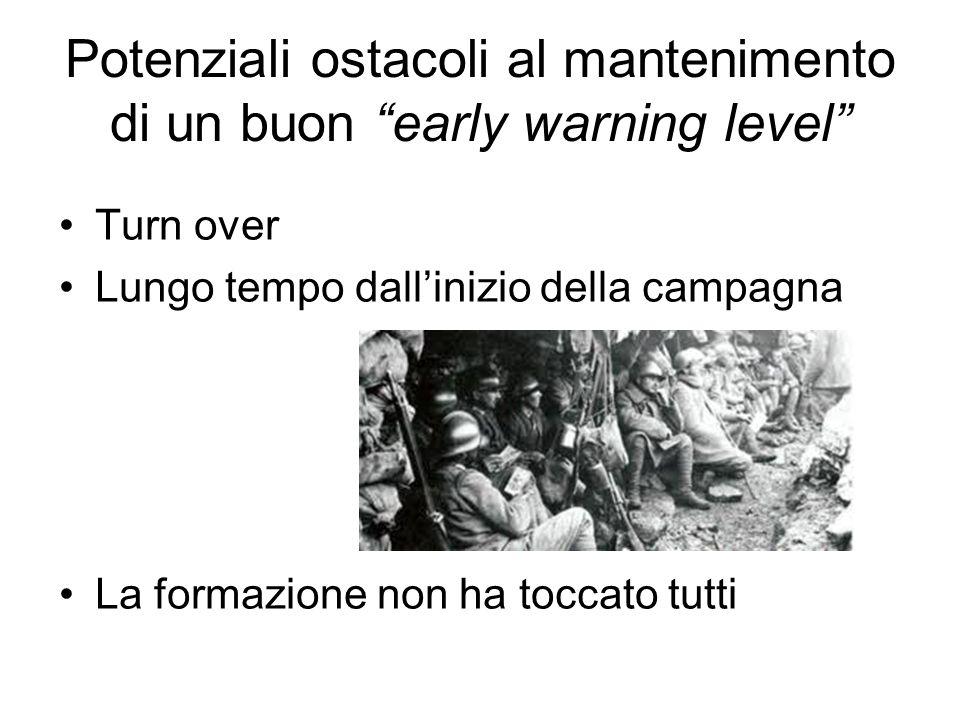 Potenziali ostacoli al mantenimento di un buon early warning level Turn over Lungo tempo dallinizio della campagna La formazione non ha toccato tutti
