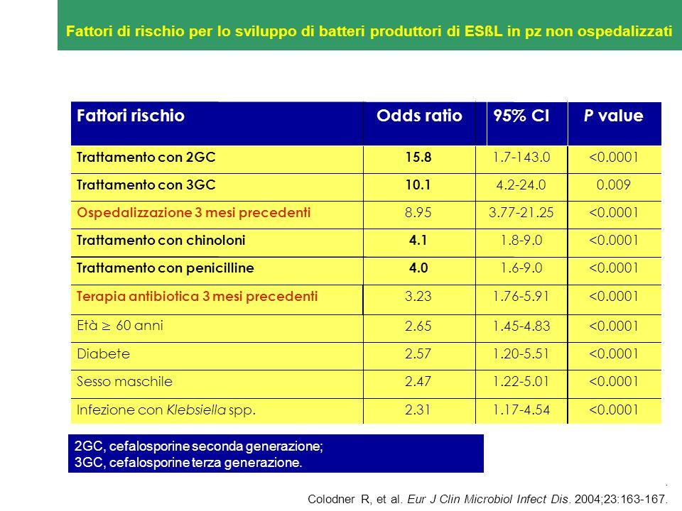 <0.00011.45-4.832.65 Età 60 anni <0.00011.20-5.512.57Diabete <0.00011.22-5.012.47Sesso maschile <0.00011.17-4.542.31Infezione con Klebsiella spp. <0.0