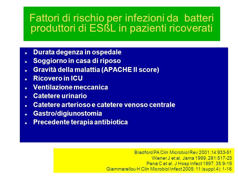 Durata degenza in ospedale Soggiorno in casa di riposo Gravità della malattia (APACHE II score) Ricovero in ICU Ventilazione meccanica Catetere urinar