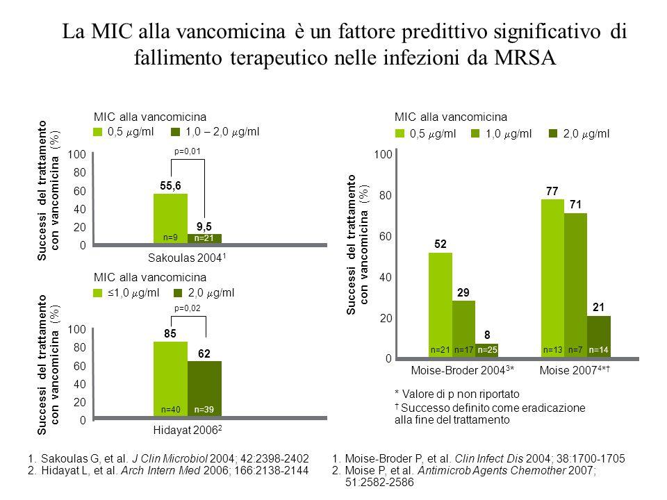 La MIC alla vancomicina è un fattore predittivo significativo di fallimento terapeutico nelle infezioni da MRSA 1.Sakoulas G, et al. J Clin Microbiol