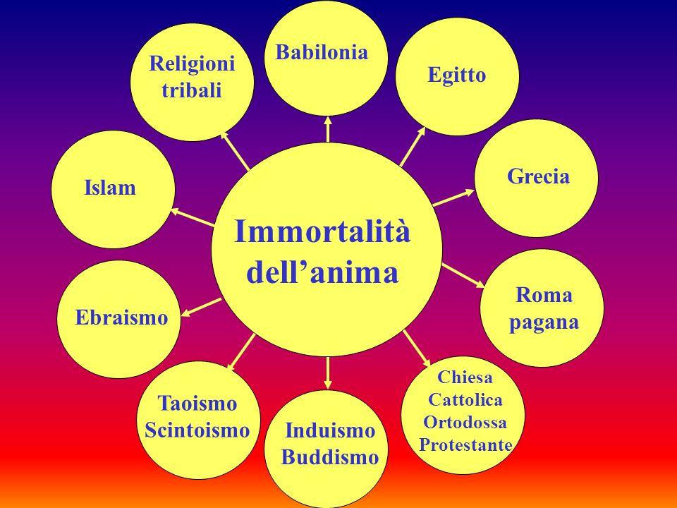 Chiesa Ortodossa Chiesa Protestante Chiesa Cattolica Roma pagana Egitto Babilonia Induismo Trinità
