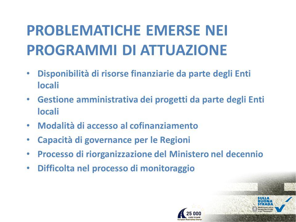 PROBLEMATICHE EMERSE NEI PROGRAMMI DI ATTUAZIONE Disponibilità di risorse finanziarie da parte degli Enti locali Gestione amministrativa dei progetti da parte degli Enti locali Modalità di accesso al cofinanziamento Capacità di governance per le Regioni Processo di riorganizzazione del Ministero nel decennio Difficolta nel processo di monitoraggio