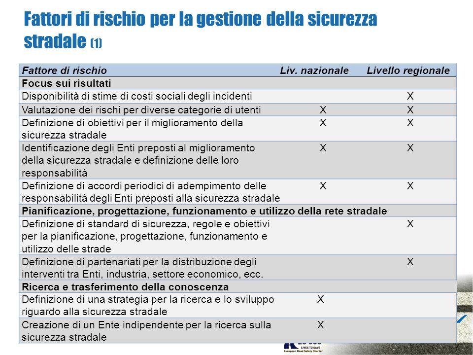 Fattori di rischio per la gestione della sicurezza stradale (1) Fattore di rischioLiv.