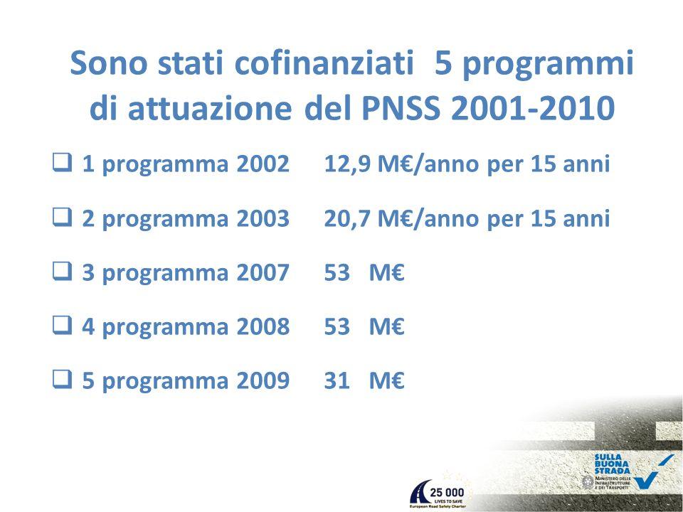 Sono stati cofinanziati 5 programmi di attuazione del PNSS 2001-2010 1 programma 200212,9 M/anno per 15 anni 2 programma 200320,7 M/anno per 15 anni 3 programma 200753 M 4 programma 200853 M 5 programma 200931 M