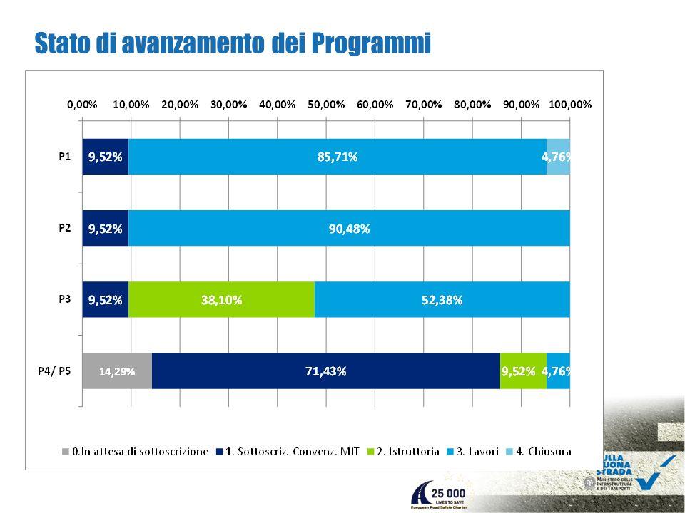 Stato di avanzamento dei Programmi