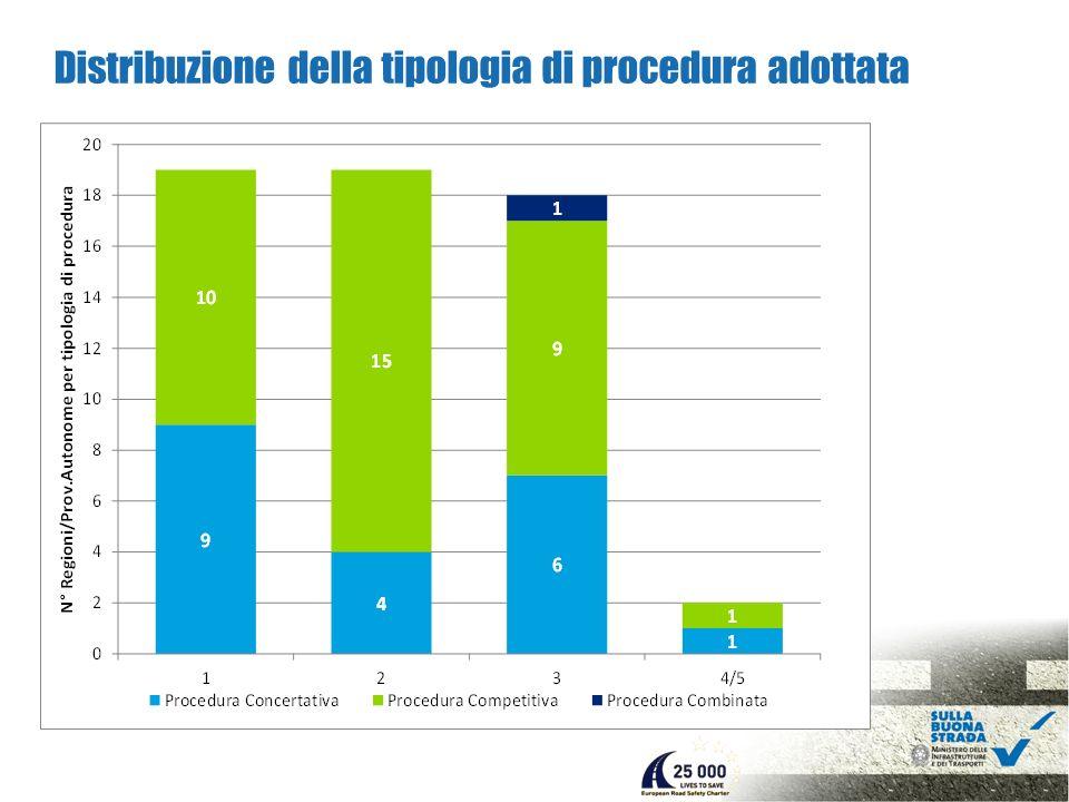 Distribuzione della tipologia di procedura adottata