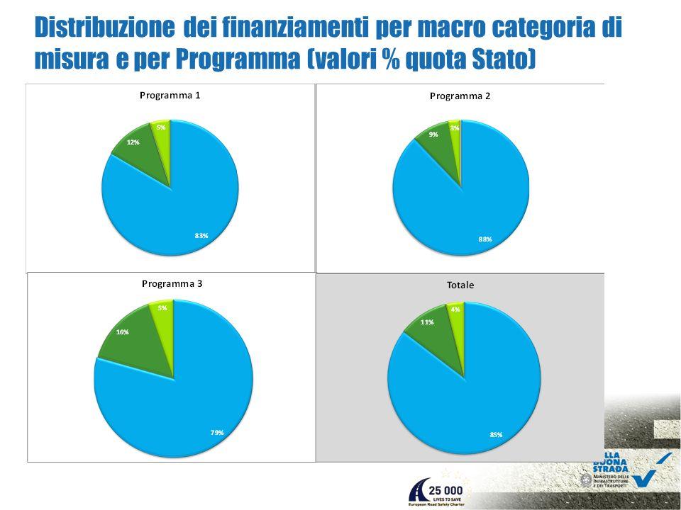 Distribuzione dei finanziamenti per macro categoria di misura e per Programma (valori % quota Stato)