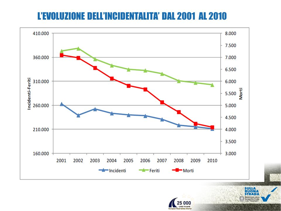 LEVOLUZIONE DELLINCIDENTALITA DAL 2001 AL 2010