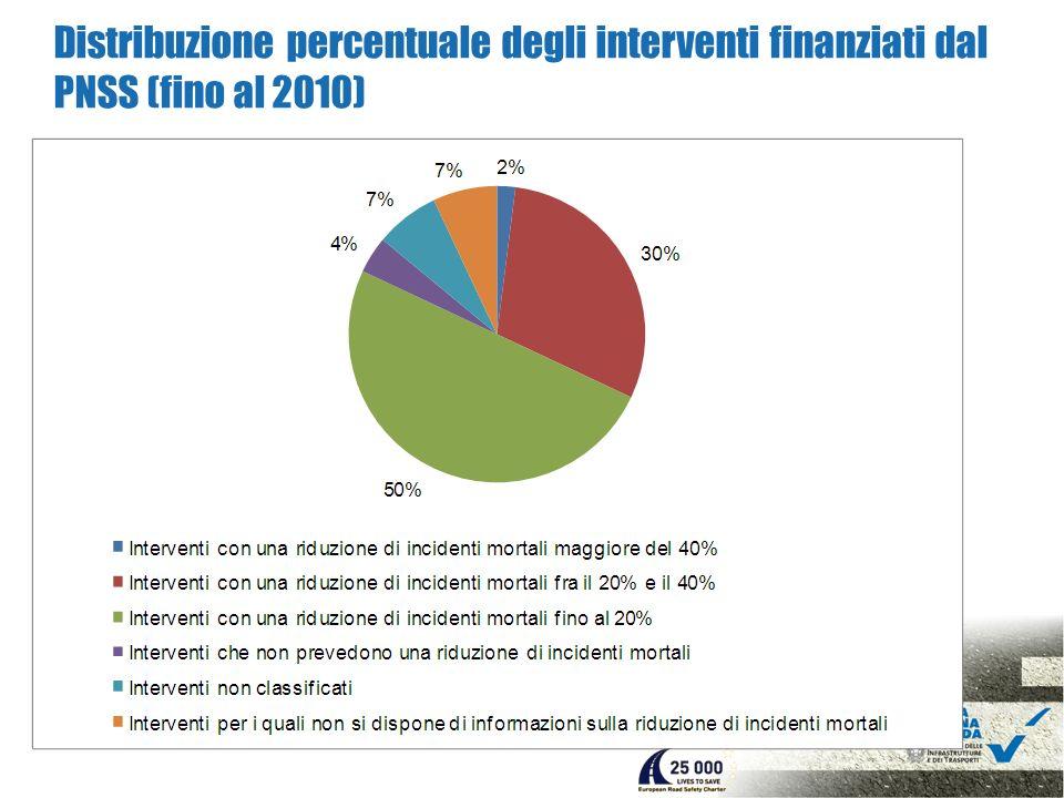 Distribuzione percentuale degli interventi finanziati dal PNSS (fino al 2010)