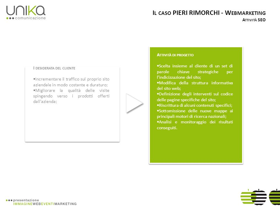 I DESIDERATA DEL CLIENTE Incrementare il traffico sul proprio sito aziendale in modo costante e duraturo; Migliorare la qualità delle visite spingendo verso i prodotti offerti dallazienda; A TTIVITÀ DI PROGETTO Scelta insieme al cliente di un set di parole chiave strategiche per lindicizzazione del sito; Modifica della struttura informativa del sito web; Definizione degli interventi sul codice delle pagine specifiche del sito; Riscrittura di alcuni contenuti specifici; Sottomissione delle nuove mappe ai principali motori di ricerca nazionali; Analisi e monitoraggio dei risultati conseguiti.