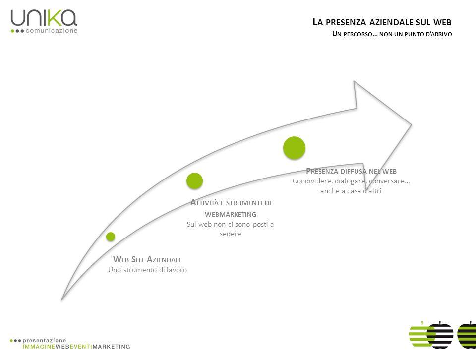 Web Site Aziendale Uno strumento di lavoro