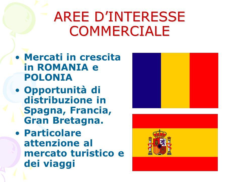 AREE DINTERESSE COMMERCIALE Mercati in crescita in ROMANIA e POLONIA Opportunità di distribuzione in Spagna, Francia, Gran Bretagna. Particolare atten