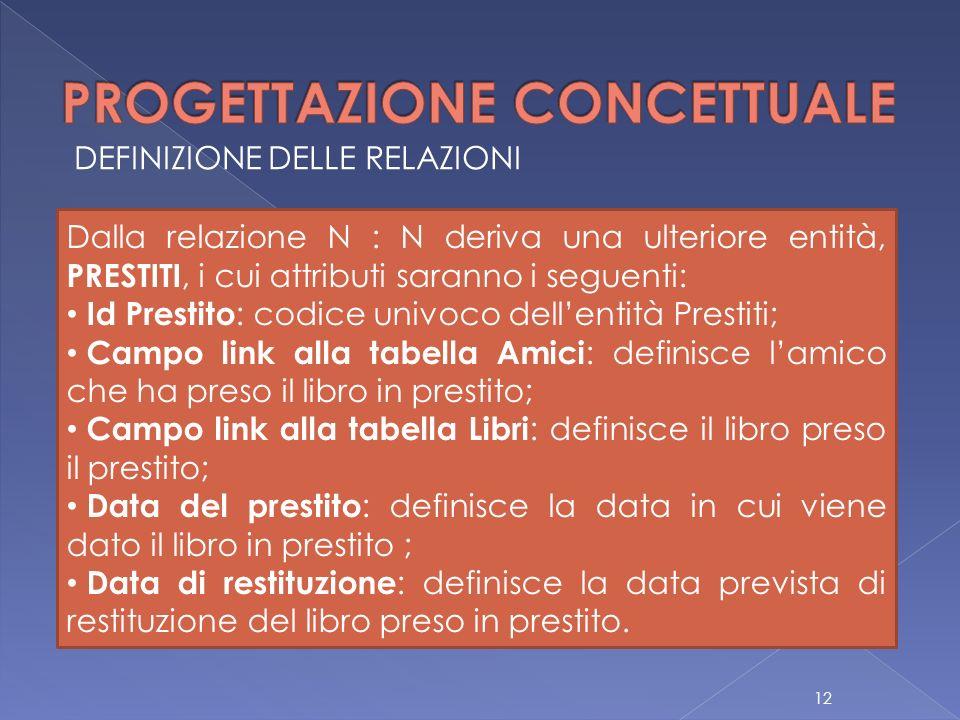 DEFINIZIONE DELLE RELAZIONI Dalla relazione N : N deriva una ulteriore entità, PRESTITI, i cui attributi saranno i seguenti: Id Prestito : codice univ