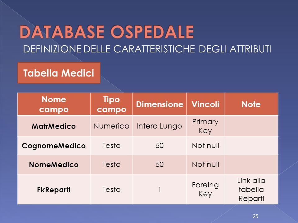 DEFINIZIONE DELLE CARATTERISTICHE DEGLI ATTRIBUTI Tabella Medici Nome campo Tipo campo DimensioneVincoliNote MatrMedico NumericoIntero Lungo Primary Key CognomeMedico Testo50Not null NomeMedico Testo50Not null FkReparti Testo1 Foreing Key Link alla tabella Reparti 25