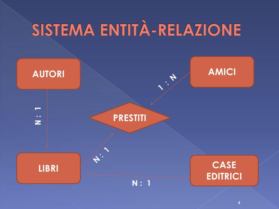 AMICI LIBRI PRESTITI N : 1 1 : N 4 AUTORI N : 1 CASE EDITRICI N : 1