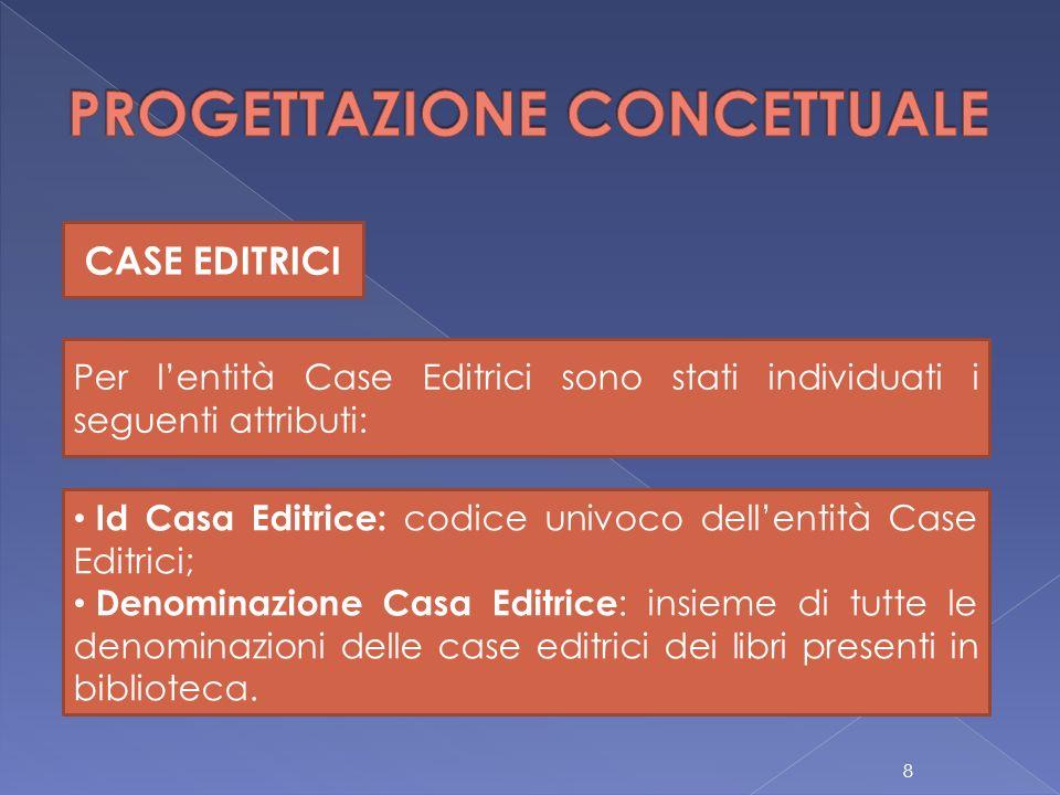 CASE EDITRICI Per lentità Case Editrici sono stati individuati i seguenti attributi: Id Casa Editrice: codice univoco dellentità Case Editrici; Denomi