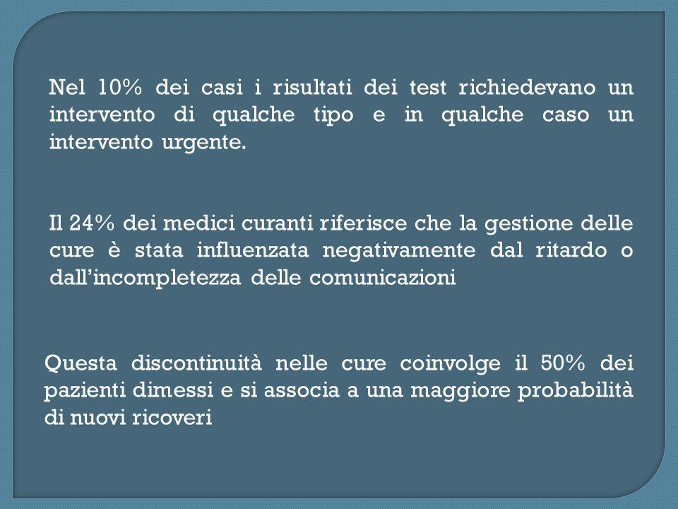 Nel 10% dei casi i risultati dei test richiedevano un intervento di qualche tipo e in qualche caso un intervento urgente. Il 24% dei medici curanti ri