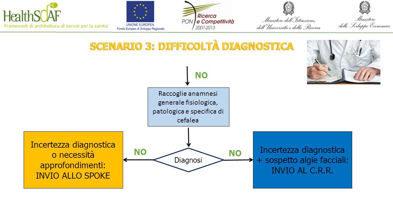 Diagnosi Incertezza diagnostica o necessità approfondimenti: INVIO ALLO SPOKE NO Incertezza diagnostica + sospetto algie facciali: INVIO AL C.R.R. NO