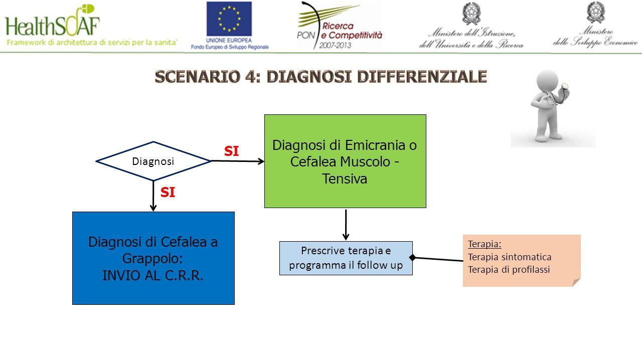 Diagnosi Diagnosi di Cefalea a Grappolo: INVIO AL C.R.R. SI Diagnosi di Emicrania o Cefalea Muscolo - Tensiva SI Prescrive terapia e programma il foll