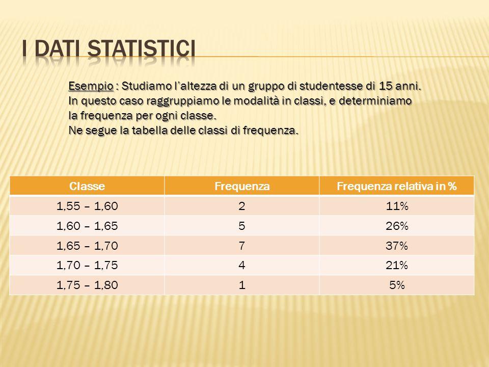 ModalitàFrequenza relativa Frequenza relativa percentuale 71/425% 33/2811% 99/2832% 41/714% 55/2818% totale281100% Esempio : In un questionario abbiam